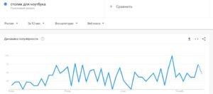 gugl-trends-ocenka-sprosa-na-tovar