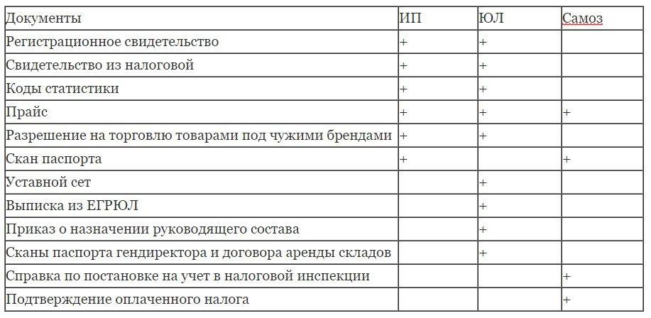 dokumenty-dlya-vajldberriz